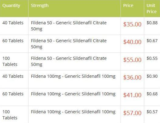 Fildena Product Prices