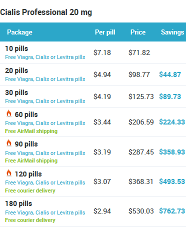 Online prices of Cialis Professional pills