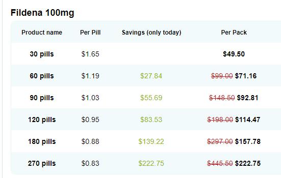 Fildena Super active price list