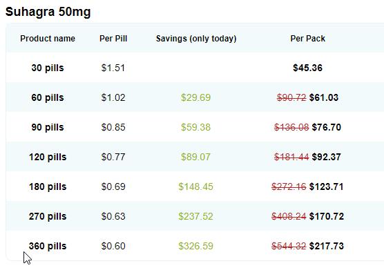 Suhagra 50 mg cost
