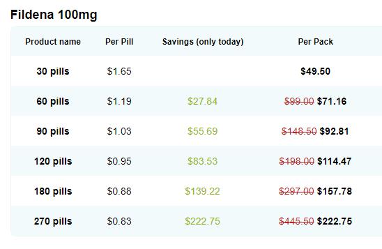 Fildena 100mg Online Price