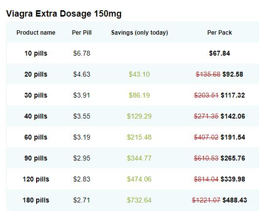 Viagra 150 mg Price